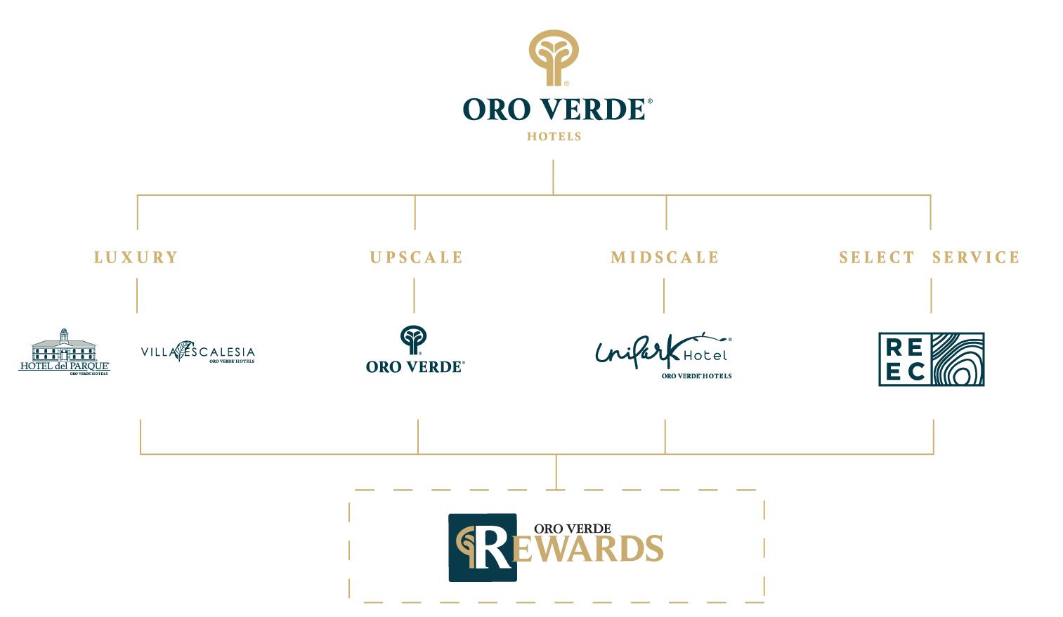 Oro Verde Hotels - Estructura
